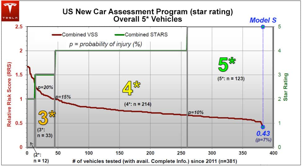 Model S Five Star Safety Rating Chart
