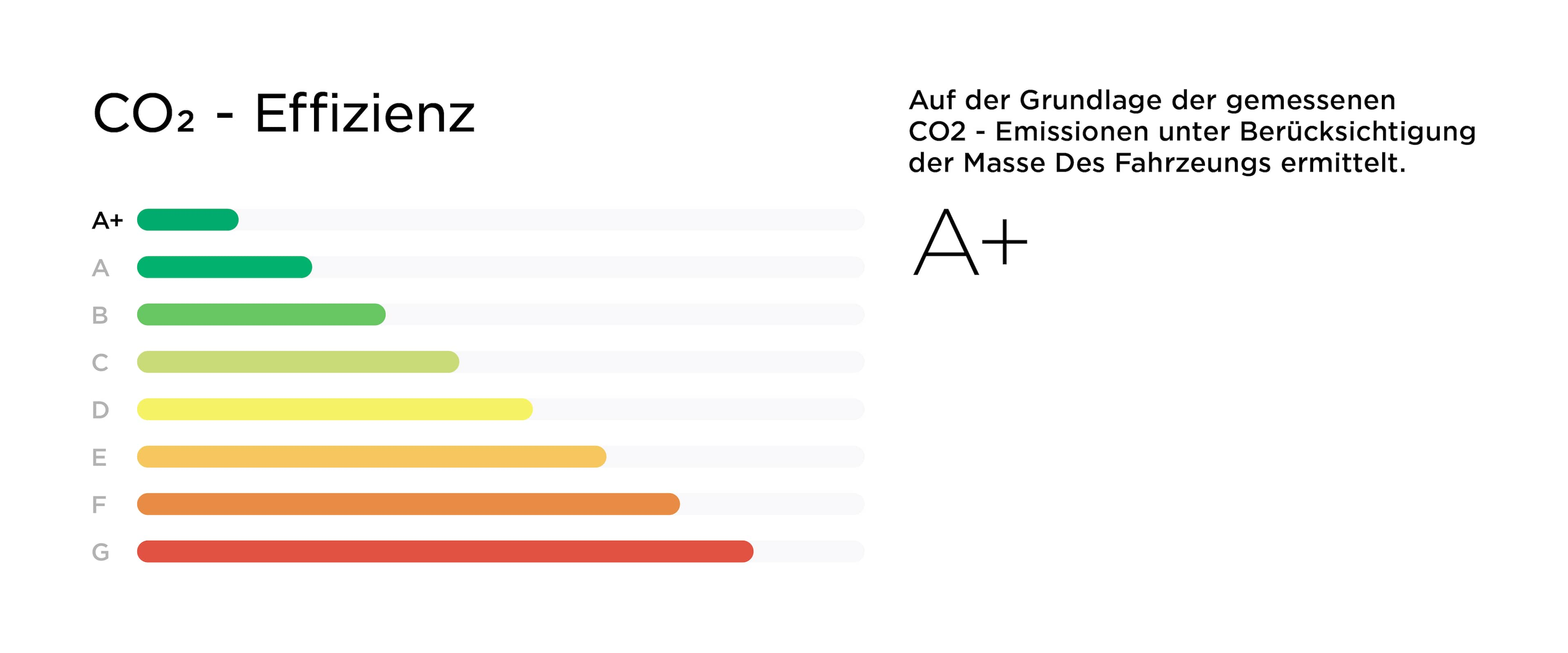 CO2 Label overview