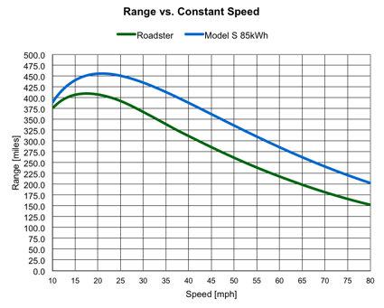 Model S Efficiency And Range Tesla