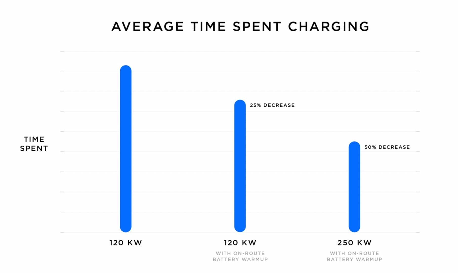 The Time And Tesla To Serve More Than Twice Number Of Customers Per Hour Additionally We Are Also Unlocking 145kw Charge Rates For Our 12 000 V2