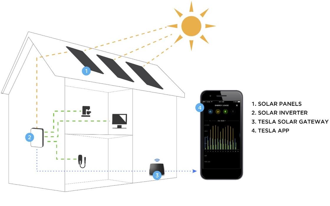 How Solar Panels Work Tesla Support