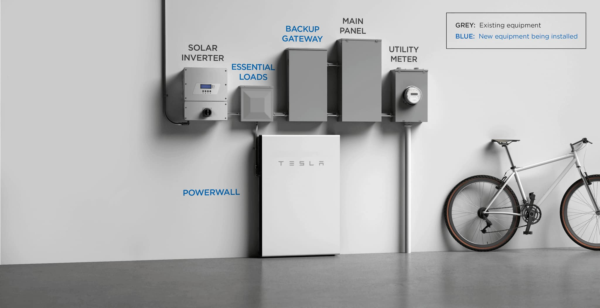Powerwall on hardware setup diagram