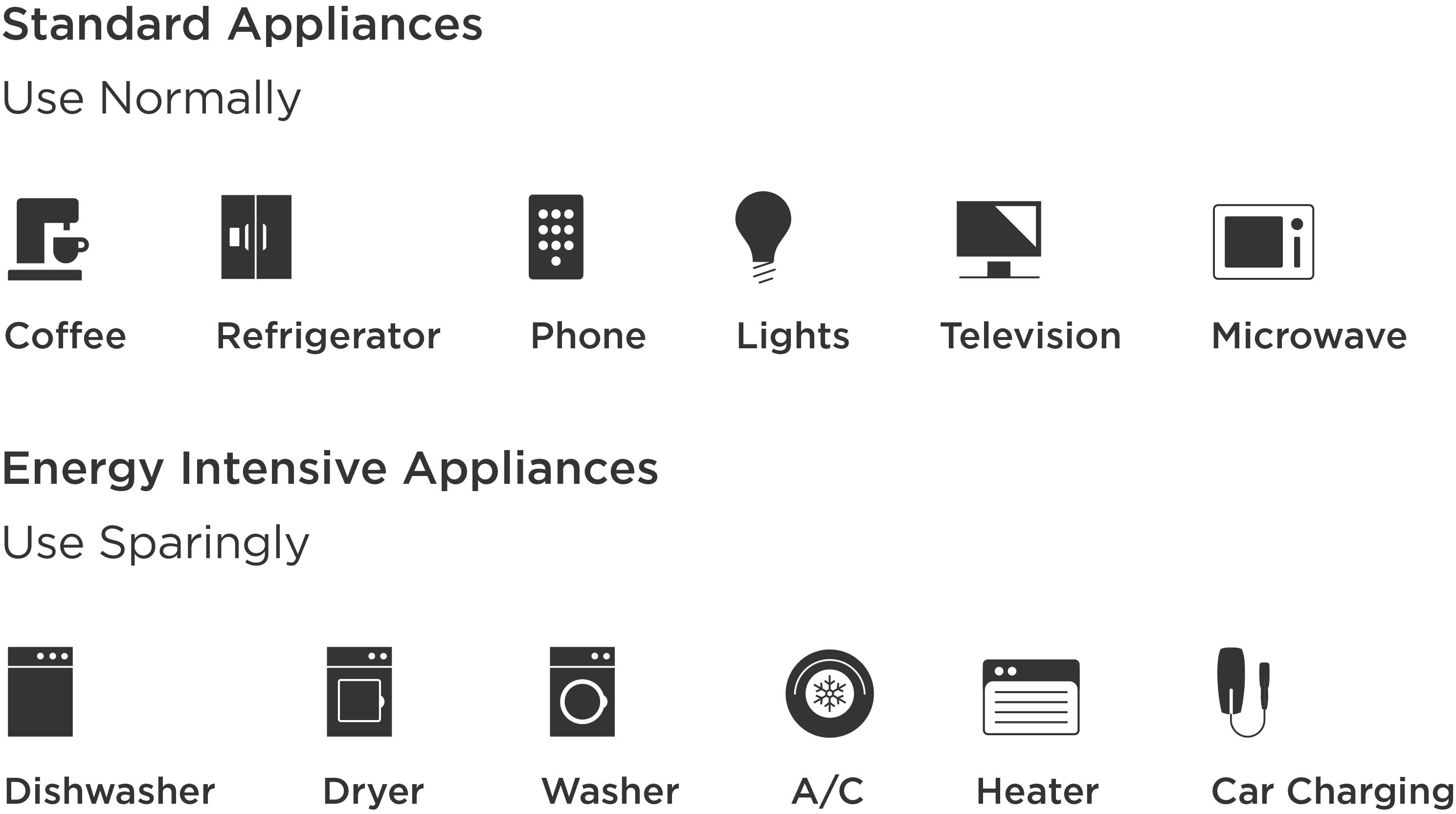 Standard appliances and energy intensive appliances diagram