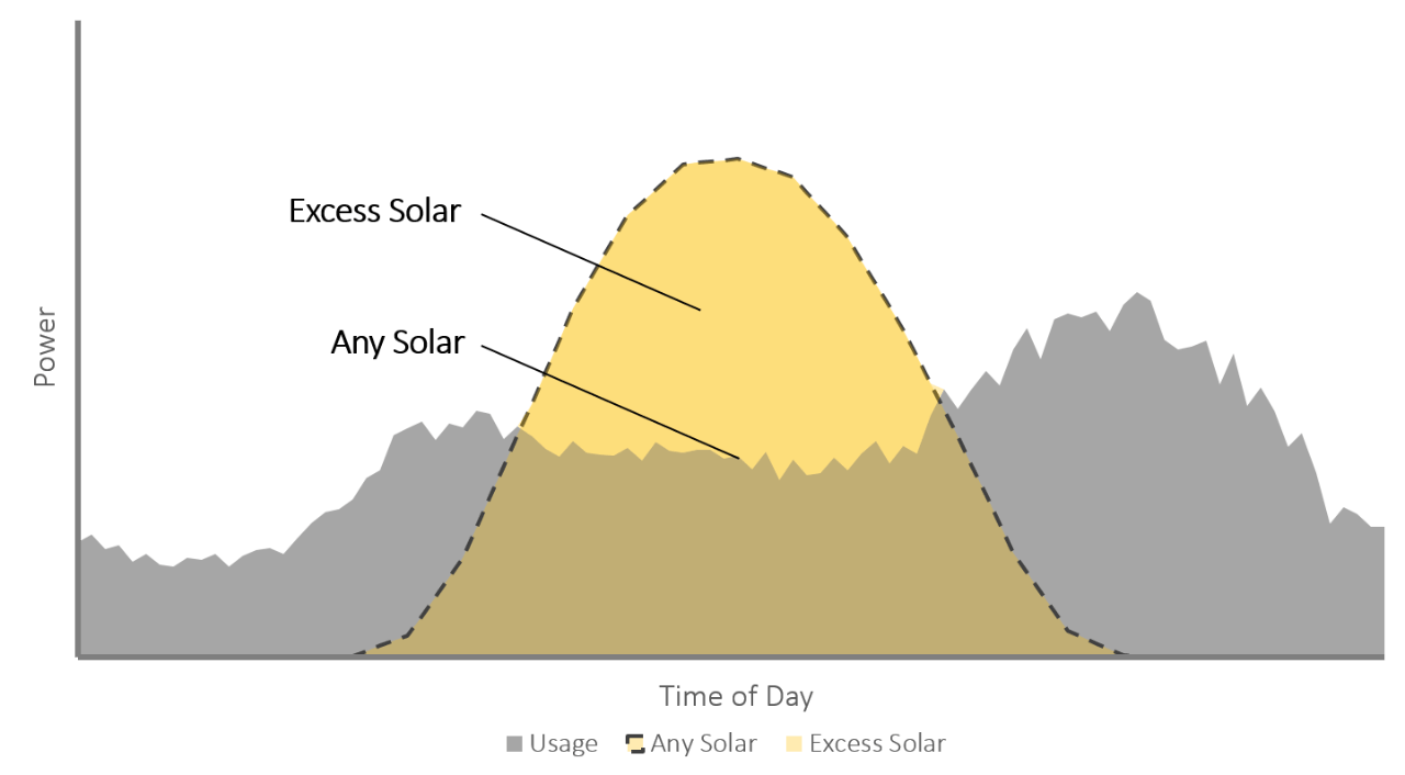 Home solar production graph