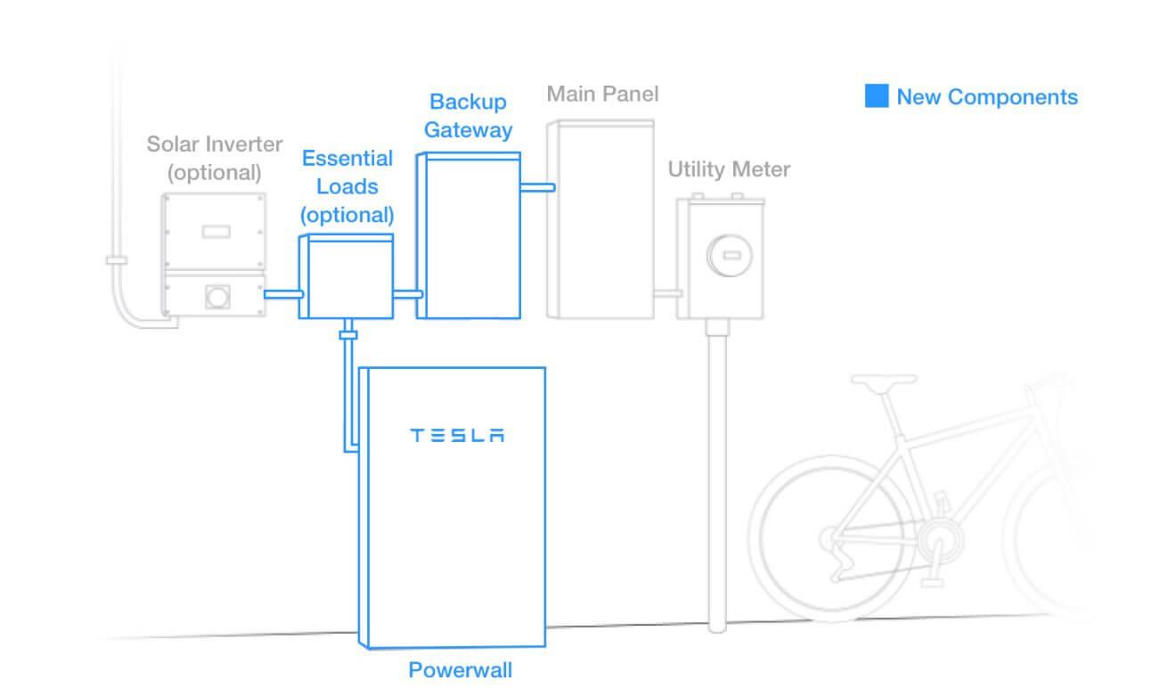 Troubleshooting Tesla Support